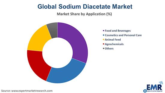 Sodium Diacetate Market by Application