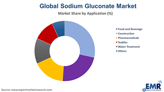 Sodium Gluconate Market by Application