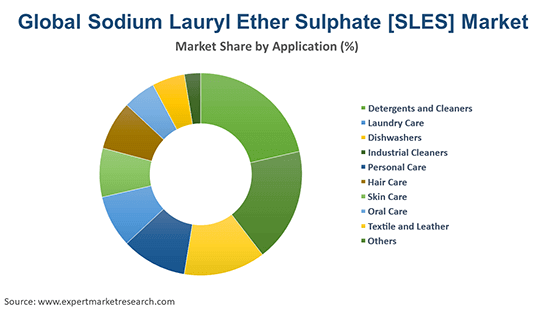 Global Sodium Lauryl Ether Sulphate [SLES] Market By Application