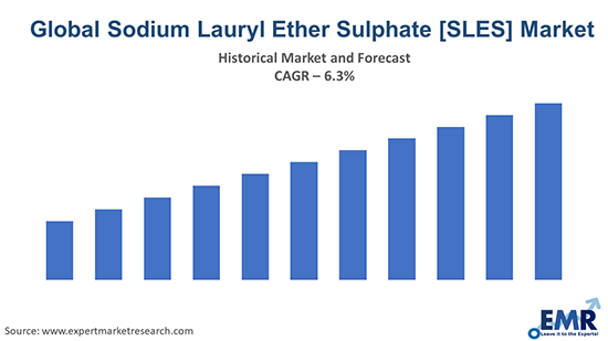 Global Sodium Lauryl Ether Sulphate [SLES] Market