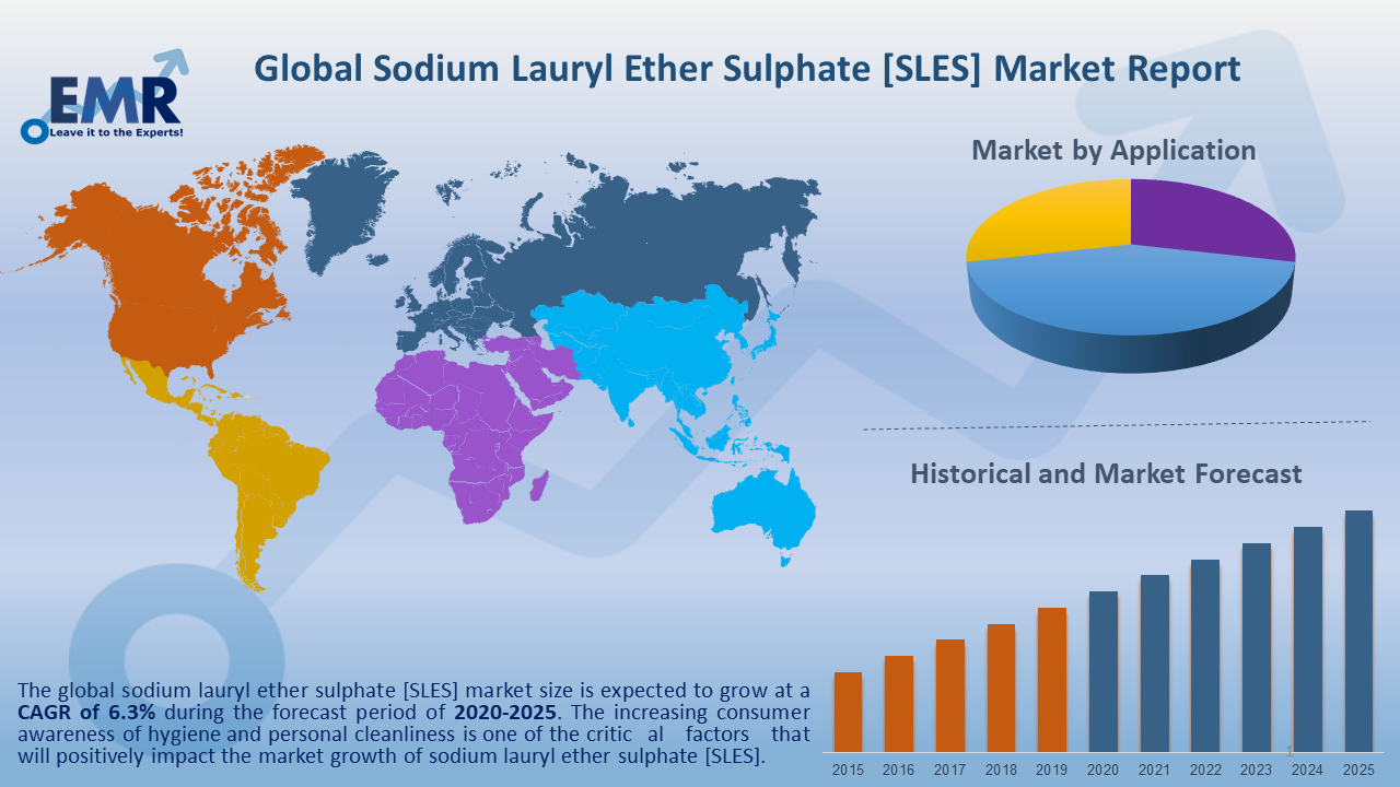 Global Sodium Lauryl Ether Sulphate Market Report and Forecast 2020-2025