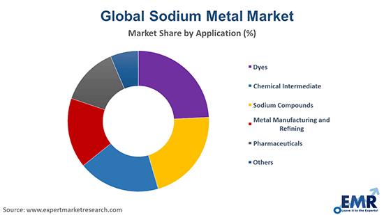 Sodium Metal Market by Application