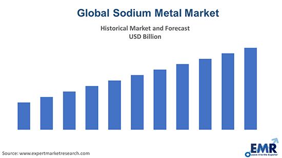 Sodium Metal Market