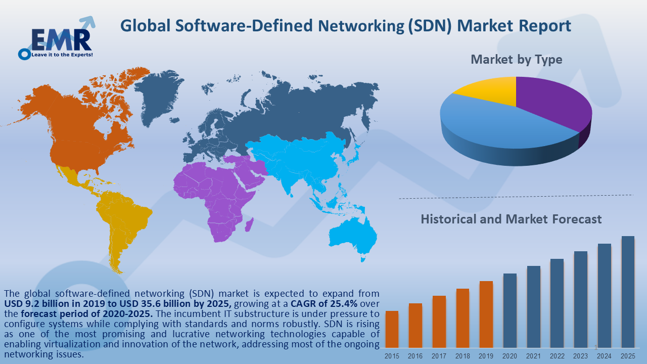 Global Software-Defined Networking Market Report and Forecast 2020-2025