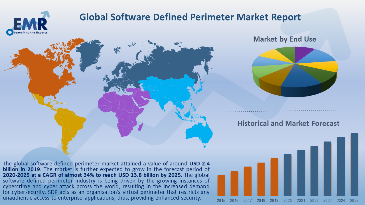 Global Software Defined Perimeter Market Report and Forecast 2020-2025