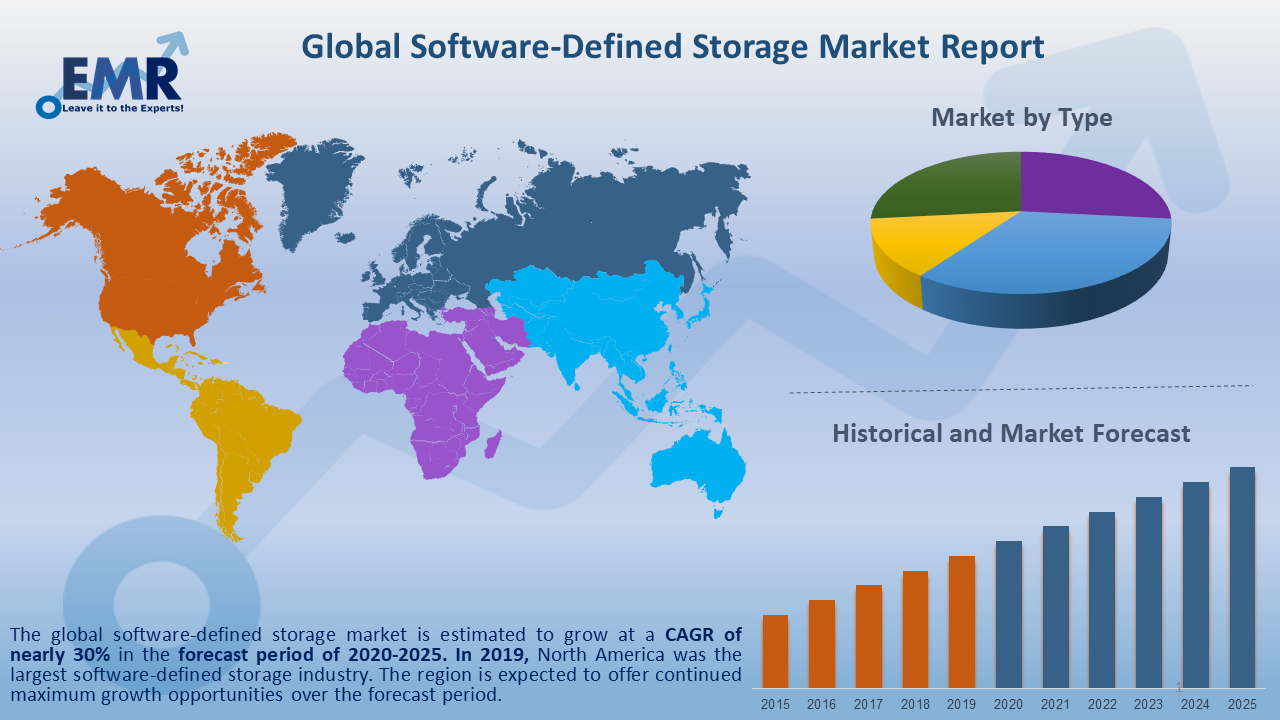 Global Software-Defined Storage Market Report and Forecast 2020-2025