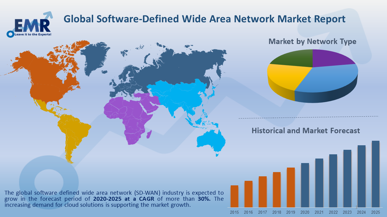 Global Software Defined Wide Area Network Report and Forecast 2020-2025