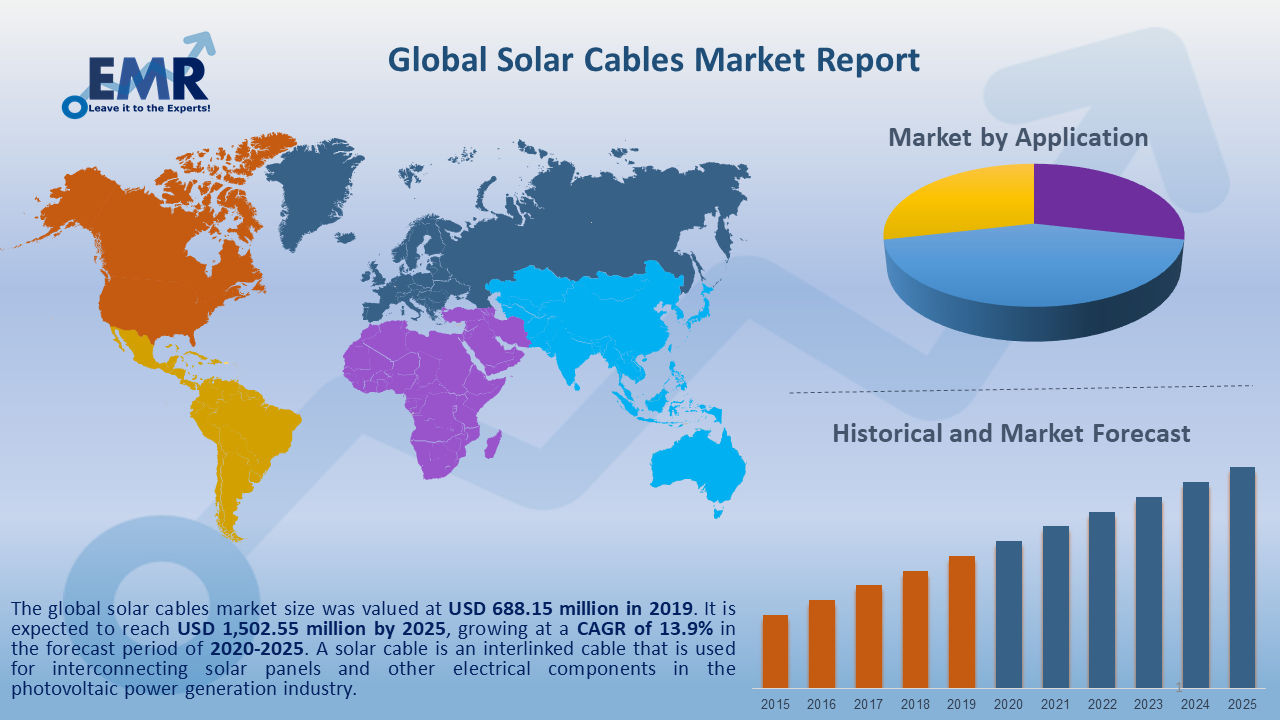 Global Solar Cables Report and Forecast 2020-2025