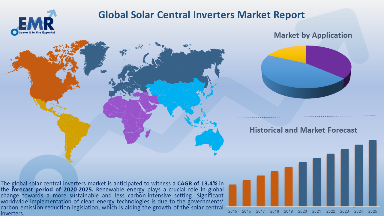 Global Solar Central Inverters Market Report and Forecast 2020-2025