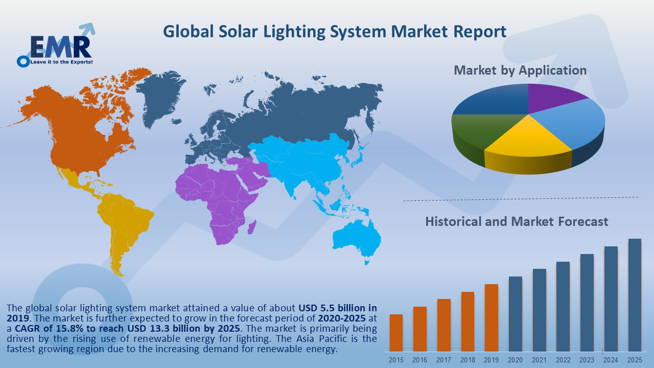 Global Solar Lighting System Report and Forecast 2021-2026