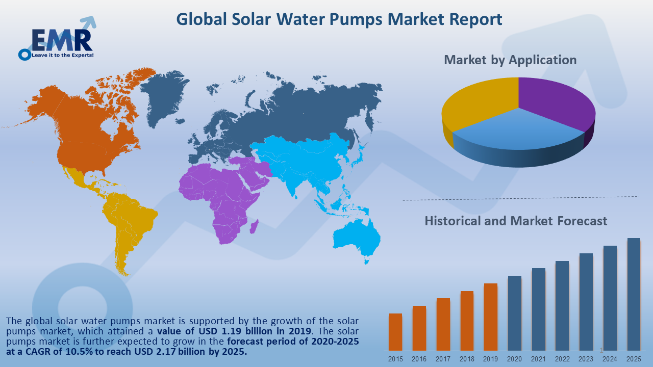 Global Solar Water Pumps Market Report and Forecast 2021-2026