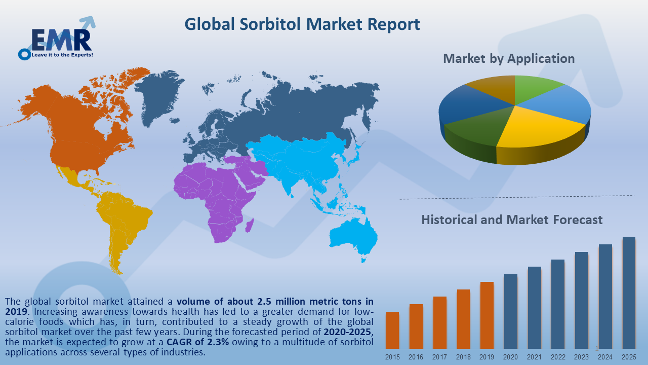 Global Sorbitol Market Report and Forecast 2021-2026