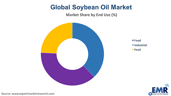 Soybean Oil Market by End Use