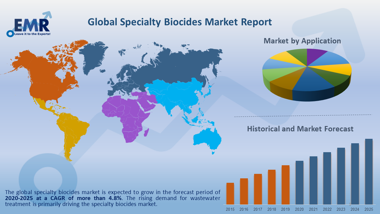 Global Specialty Biocides Market Report and Forecast 2020-2025