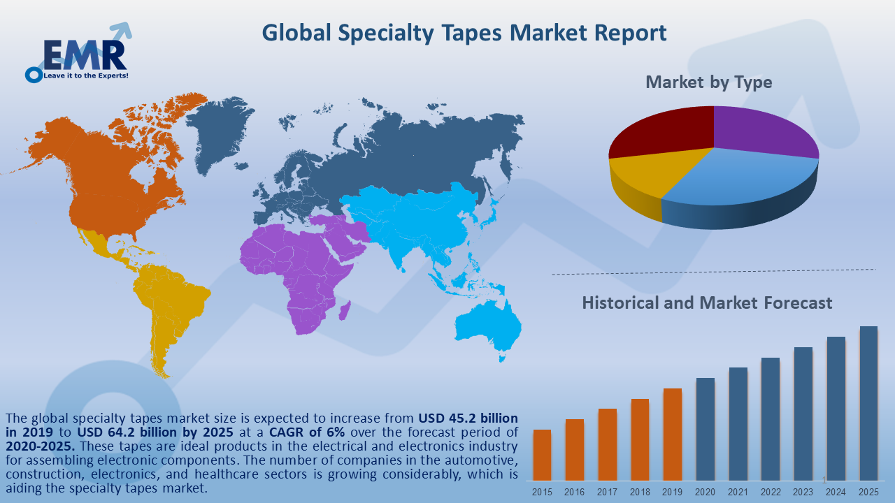 Global Specialty Tapes Market Report and Forecast 2020-2025