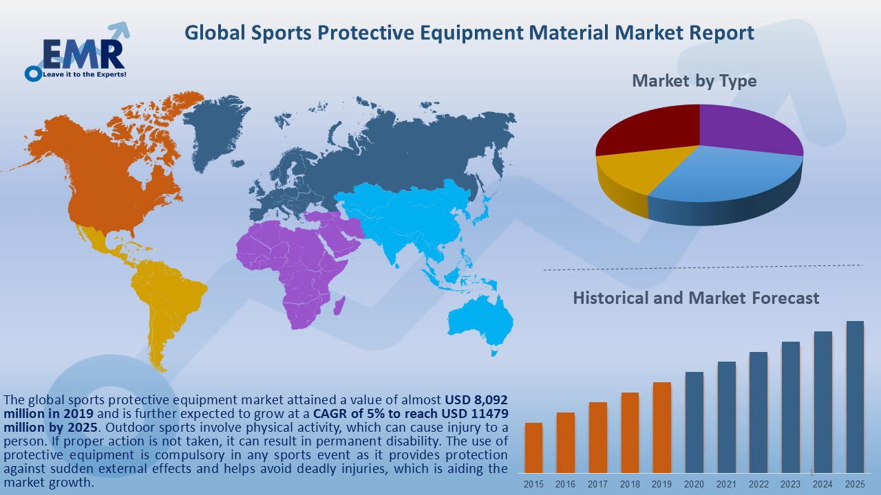 Global Sports Protective Equipment Material Market Report and Forecast 2020-2025