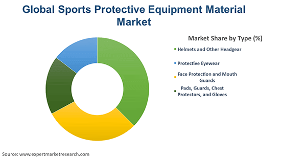 Global Sports Protective Equipment Material Market By Type