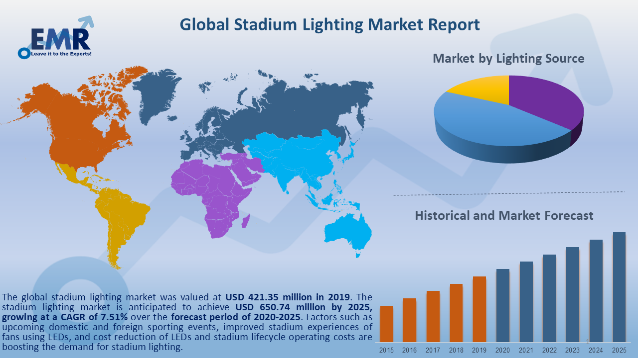 Global Stadium Lighting Market Report and Forecast 2020-2025