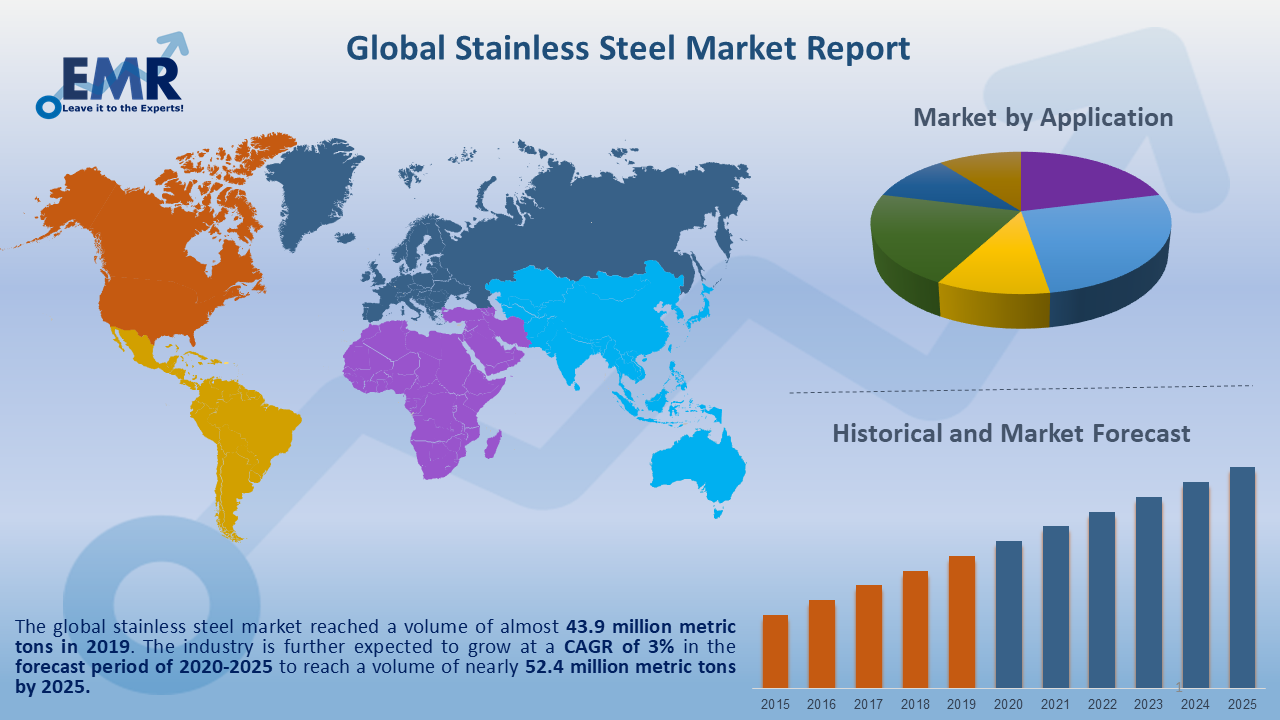 Global Stainless Steel Market Report and Forecast 2021-2026
