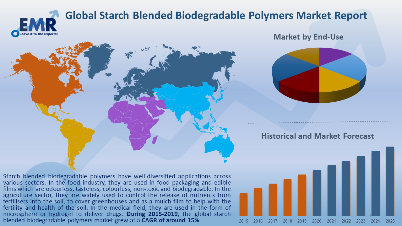 Global Starch Blended Biodegradable Polymers Market Report and Forecast 2020-2025