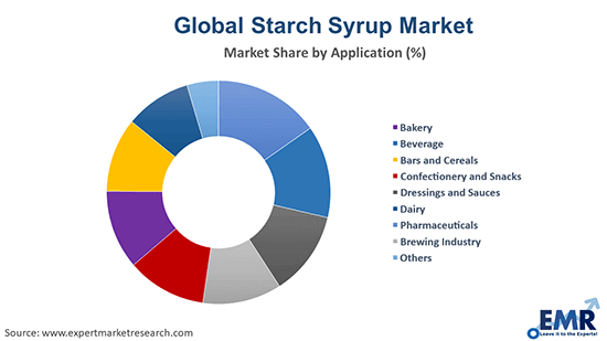 Starch Syrup Market by Application