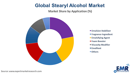 Stearyl Alcohol Market by Application