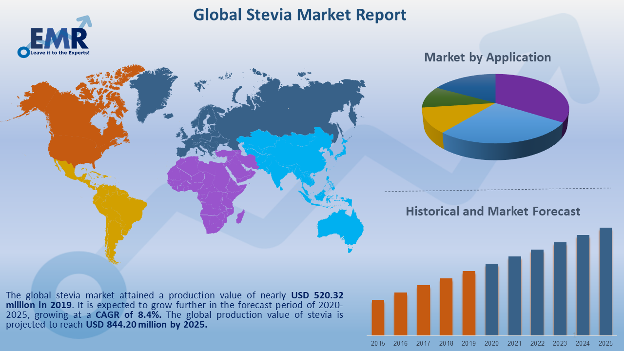 Global Stevia Market Report and Forecast 2020-2025