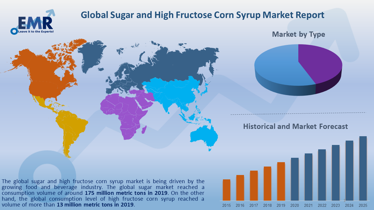 Global Sugar and High Fructose Corn Syrup Market Report and Forecast 2020-2025