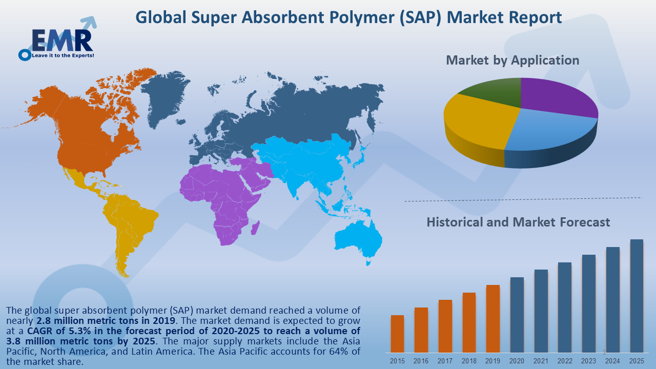 Global Super Absorbent Polymer (SAP) Market Report and Forecast 2020-2025
