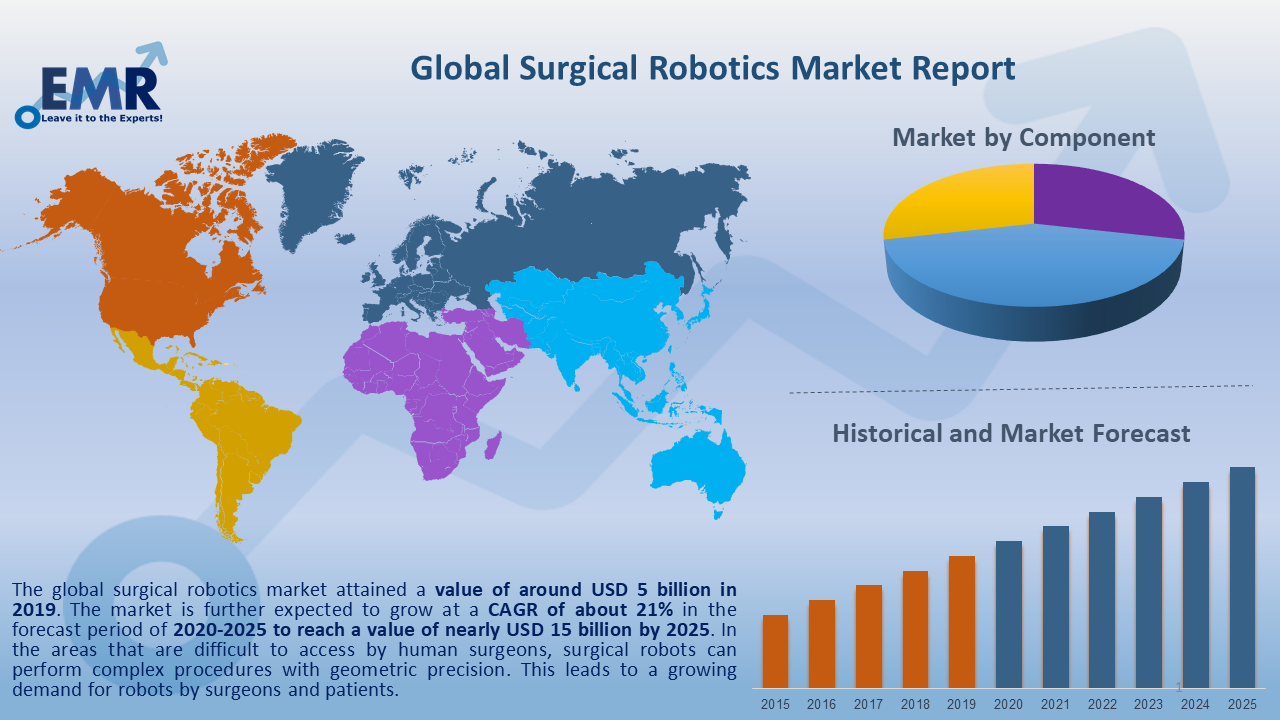 Global Surgical Robotics Market Report and Forecast 2020-2025