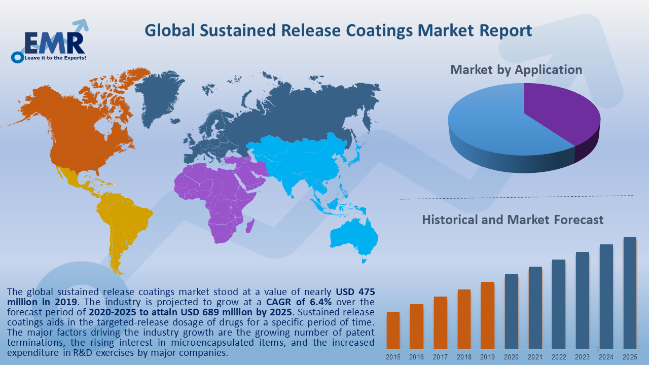 Global Sustained Release Coatings Market Report and Forecast 2020-2025