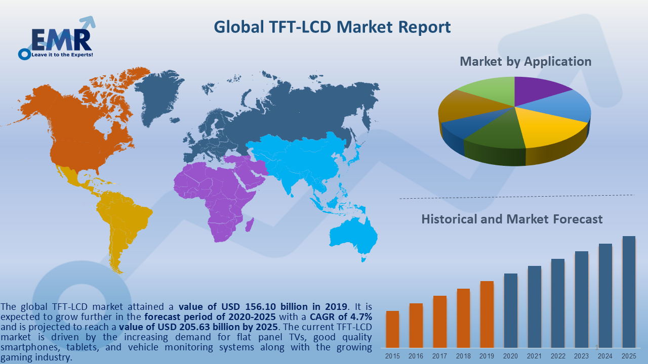 Global TFT-LCD Market Report and Forecast 2020-2025