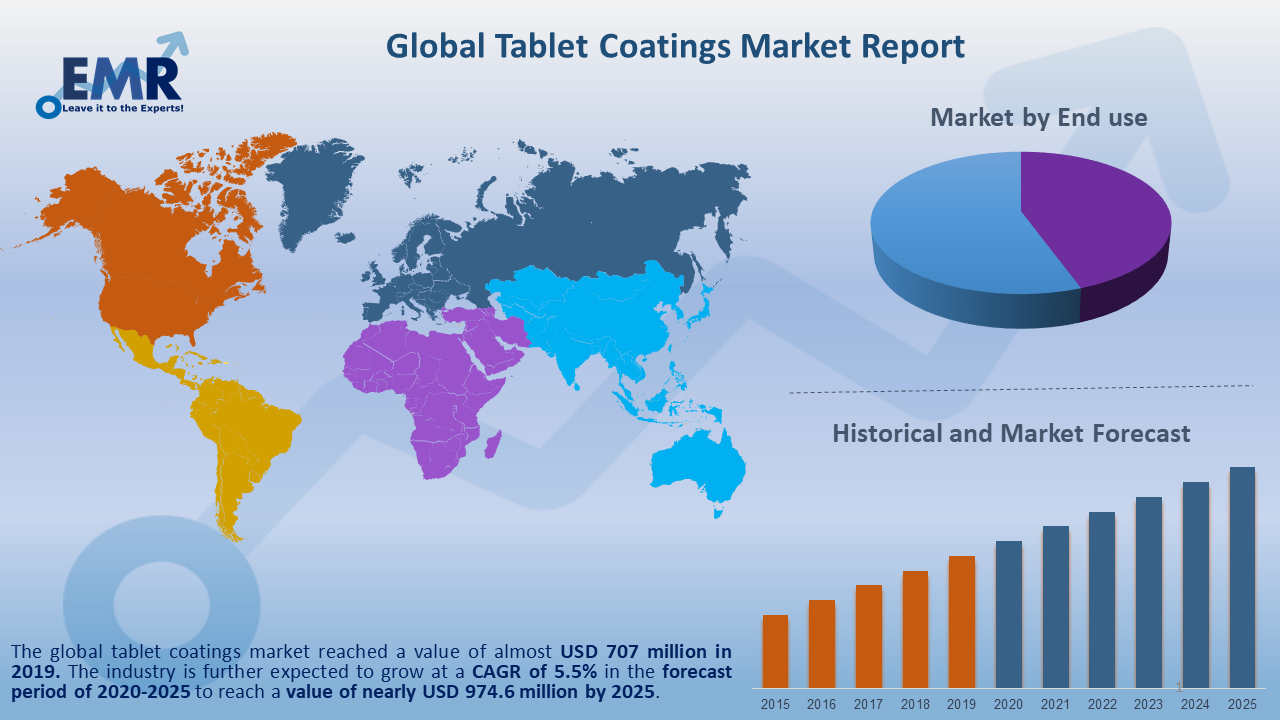 Global Tablet Coatings Market Report and Forecast 2020-2025