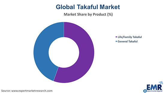 Takaful Market by Product
