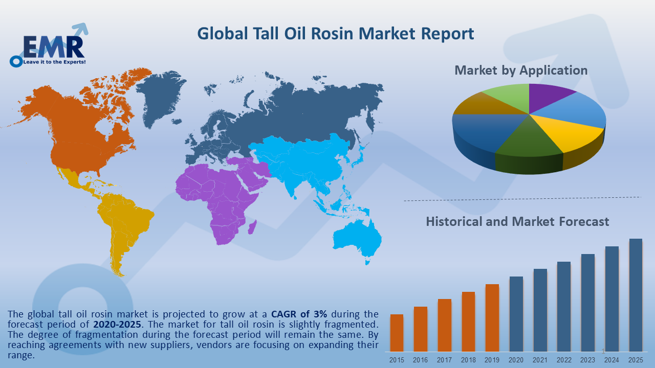 Global Tall Oil Rosin Market Report and Forecast 2020-2025