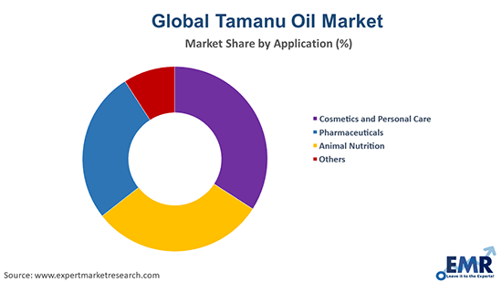 Tamanu Oil Market by Application