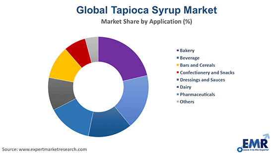 Global Tapioca Syrup Market by Application