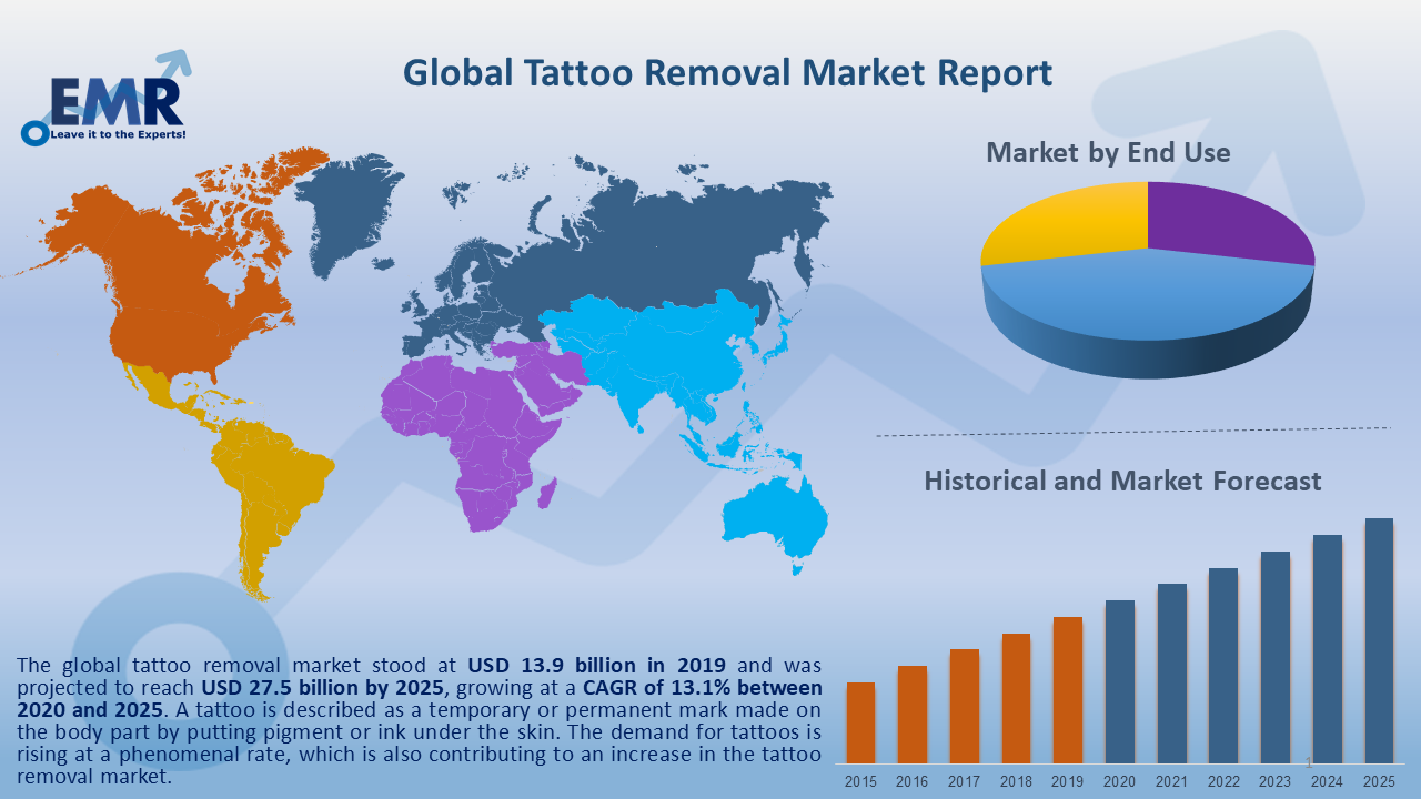 Global Tattoo Removal Market Report and Forecast 2021-2026