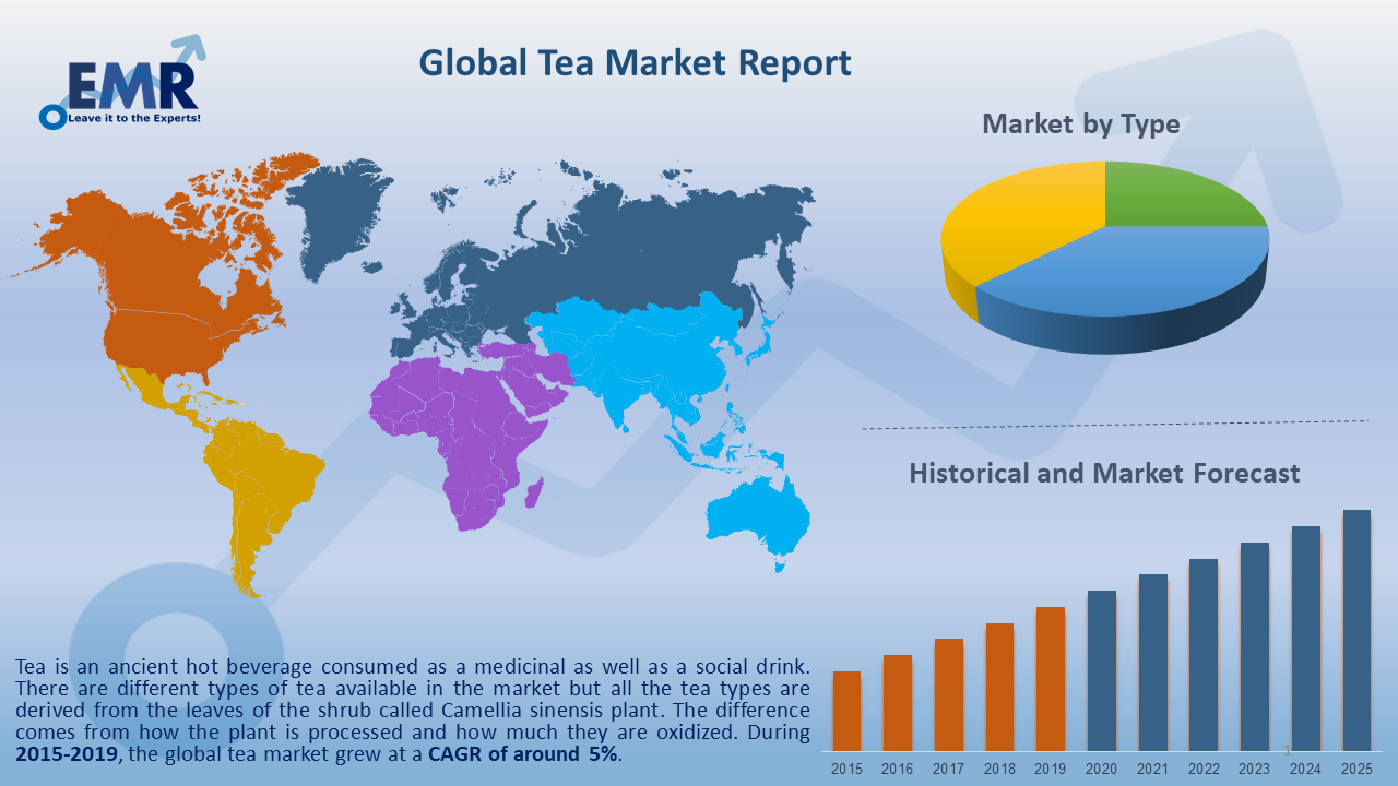 Global Tea Market Report and Forecast 2020-2025