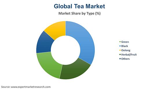 Global Tea Market By Type