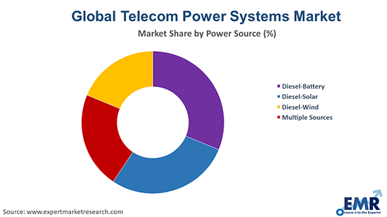 Telecom Power Systems Market By Power Source