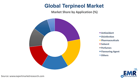 Terpineol Market by Application