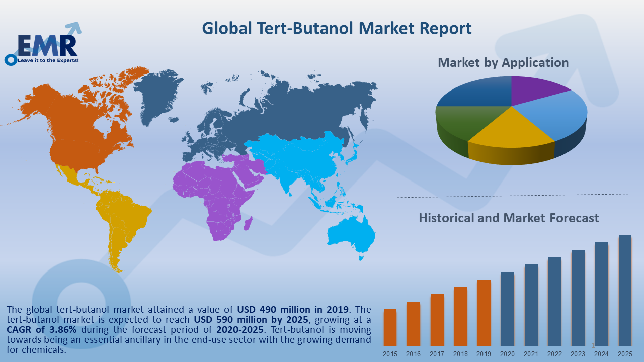 Global Tert Butanol Market Report and Forecast 2020-2025