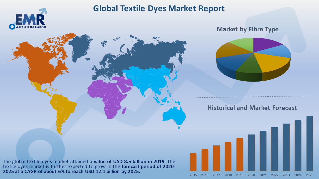 Global Textile Dyes Market Report and Forecast 2021-2026