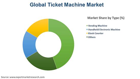 Global Ticket Machine Market By Type