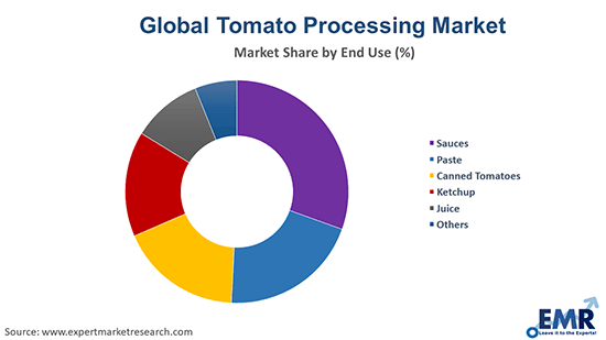 Tomato Processing Market by End Use