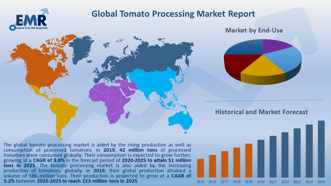 Global Tomato Processing Market Report and Forecast 2020-2025