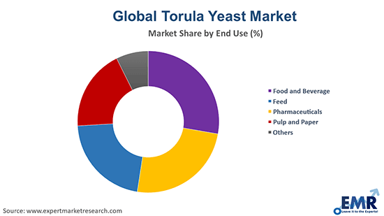 Torula Yeast Market by End Use