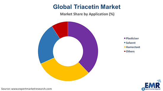 Triacetin Market by Application