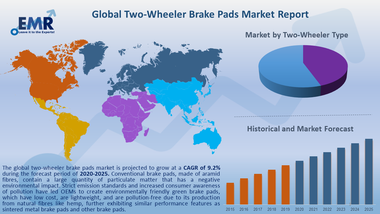 Global Two Wheeler Brake Pads Market Report and Forecast 2020-2025